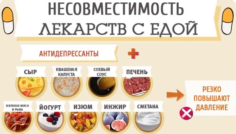 Несовместимость антидепрессантов с продуктами