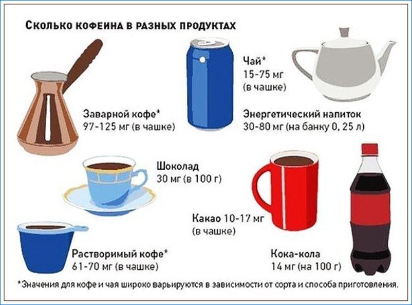 Содержание кофеина в продуктах
