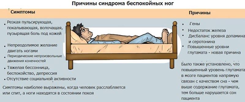 Причины синдрома беспокойных ног