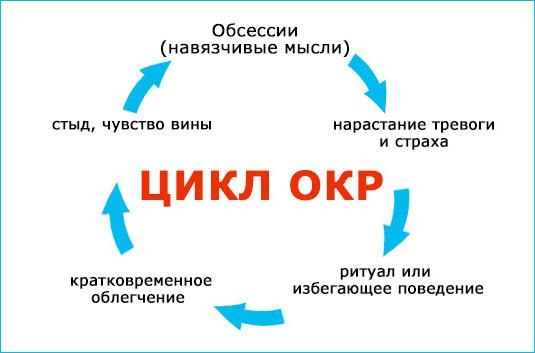 Цикл ОКР