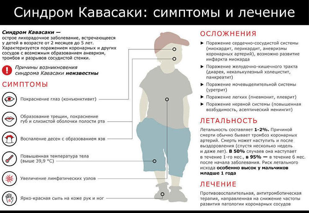 Симптомы синдрома Кавасаки